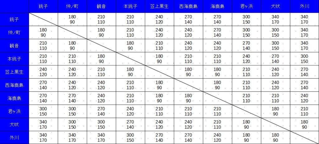 銚子電鉄料金表